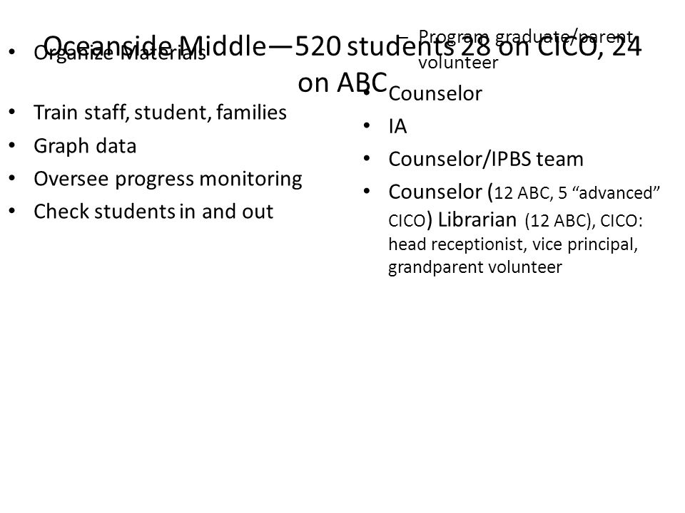 Oceanside Middle520 students 28 on CICO, 24 on ABC Organize Materials ccccddddd Train staff, student, families Graph data Oversee progress monitoring Check students in and out – Program graduate/parent volunteer Counselor dddddbbbbbddd IA Counselor/IPBS team Counselor ( 12 ABC, 5 advanced CICO ) Librarian (12 ABC), CICO: head receptionist, vice principal, grandparent volunteer