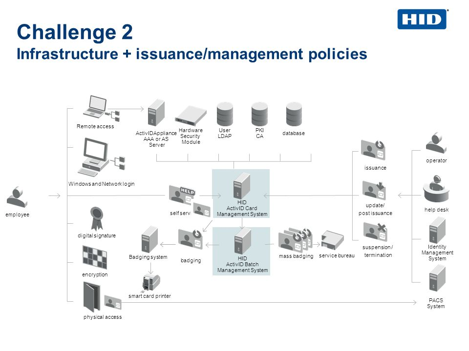 Challenge 2 Infrastructure + issuance/management policies employee HID ActivID Card Management System ActivIDAppliance AAA or AS Server User LDAP PKI