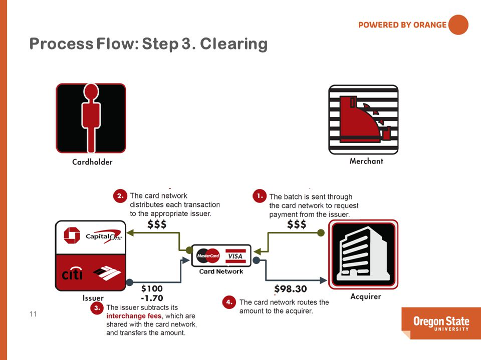 Process Flow: Step 3. Clearing 11