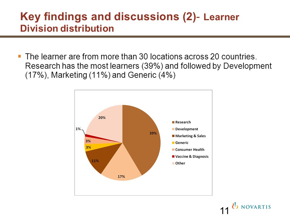 11 The learner are from more than 30 locations across 20 countries. Research has the most learners (39%) and followed by Development (17%), Marketing