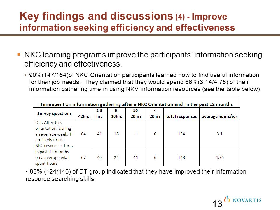 13 NKC learning programs improve the participants information seeking efficiency and effectiveness. 90%(147/164)of NKC Orientation participants learne