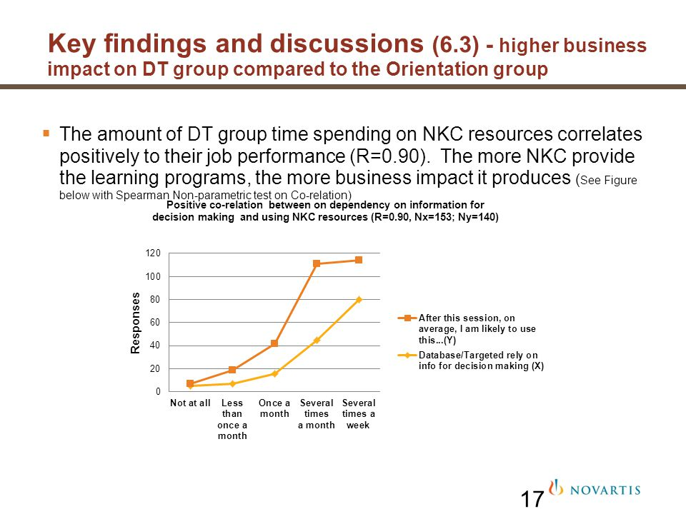 17 The amount of DT group time spending on NKC resources correlates positively to their job performance (R=0.90). The more NKC provide the learning pr