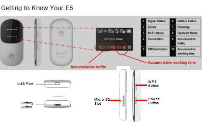 Getting to Know Your E5 USB Port Battery Button Micro SD Slot WPS Button Power Button