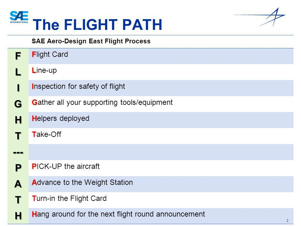 2 The FLIGHT PATH SAE Aero-Design East Flight Process F F Flight Card L L Line-up I I Inspection for safety of flight G G Gather all your supporting t
