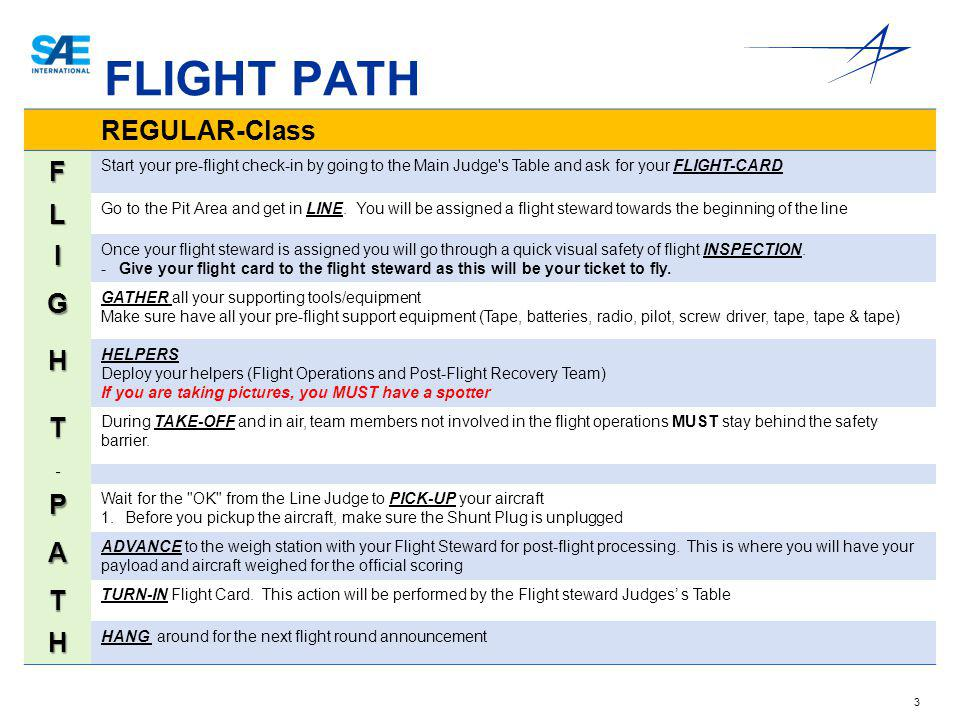 3 FLIGHT PATH REGULAR-Class F Start your pre-flight check-in by going to the Main Judge's Table and ask for your FLIGHT-CARD L Go to the Pit Area and