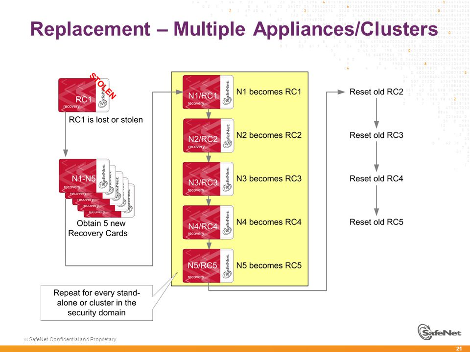 21 © SafeNet Confidential and Proprietary Replacement – Multiple Appliances/Clusters