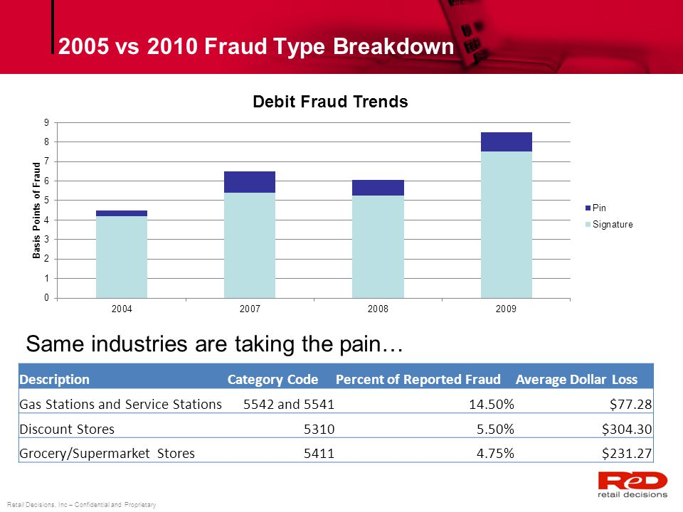 Retail Decisions, Inc – Confidential and Proprietary 2005 vs 2010 Fraud Type Breakdown DescriptionCategory CodePercent of Reported FraudAverage Dollar