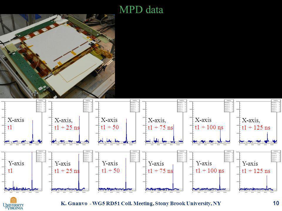 K. Gnanvo - WG5 RD51 Coll. Meeting, Stony Brook University, NY MPD data 10 X-axis t1 Y-axis t1 X-axis, t1 + 25 ns Y-axis t1 + 25 ns X-axis t1 + 50 Y-a
