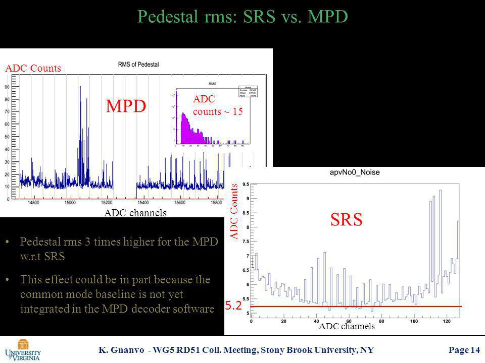 K. Gnanvo - WG5 RD51 Coll. Meeting, Stony Brook University, NY Pedestal rms: SRS vs. MPD ADC counts ~ 15 ADC Counts ADC channels 5.2 ADC Counts ADC ch
