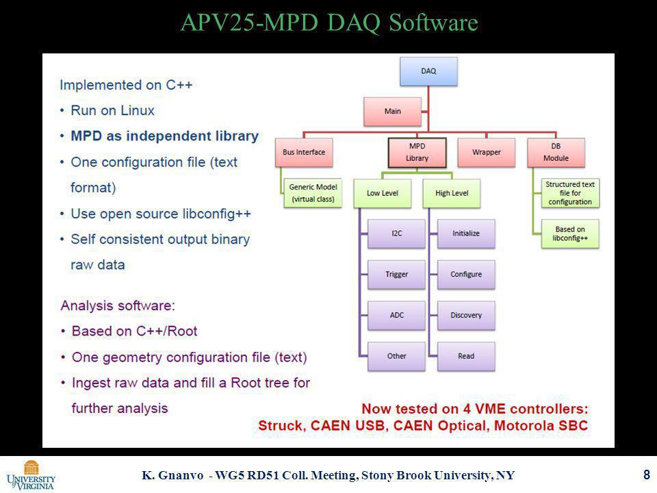 K. Gnanvo - WG5 RD51 Coll. Meeting, Stony Brook University, NY APV25-MPD DAQ Software 8