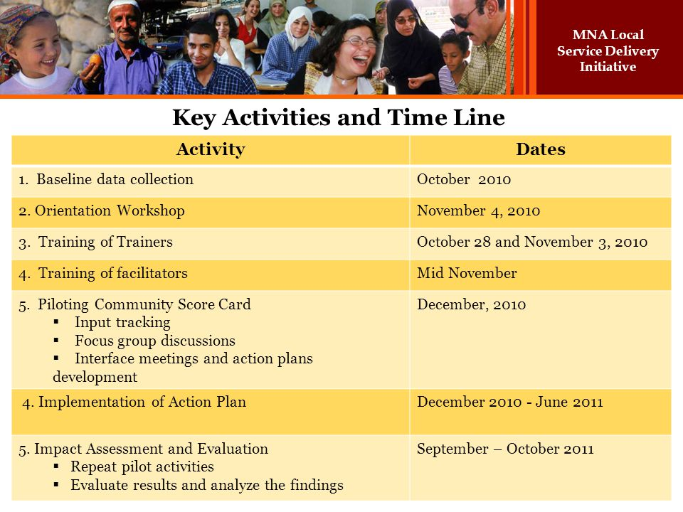 MNA Local Service Delivery Initiative Key Activities and Time Line ActivityDates 1. Baseline data collectionOctober 2010 2. Orientation WorkshopNovemb