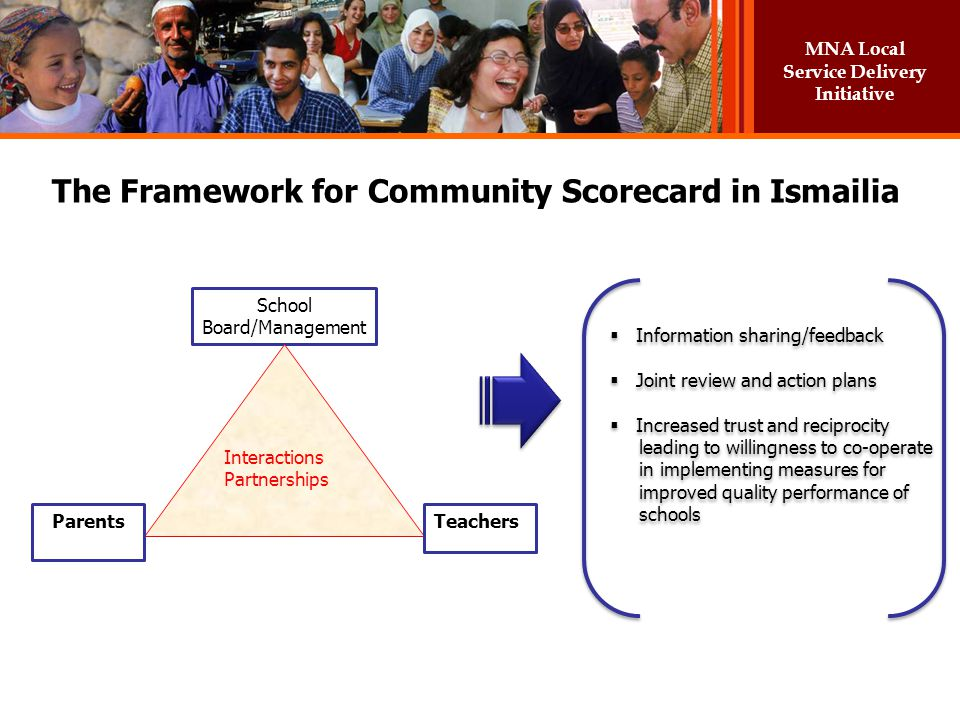 MNA Local Service Delivery Initiative The Framework for Community Scorecard in Ismailia School Board/Management Interactions Partnerships ParentsTeach