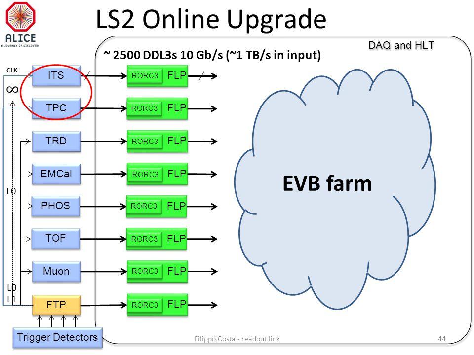 LS2 Online Upgrade FLP DAQ and HLT FLP ITS TRD Muon FTP L0 L1 FLP EMCal FLP TPC FLP TOF FLP PHOS Trigger Detectors ~ 2500 DDL3s 10 Gb/s (~1 TB/s in input) L0 RORC3 CLK EVB farm 44Filippo Costa - readout link
