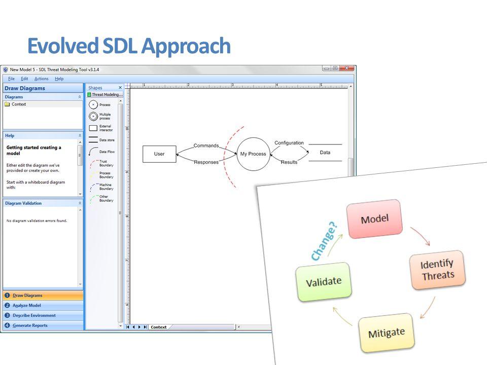 Evolved SDL Approach