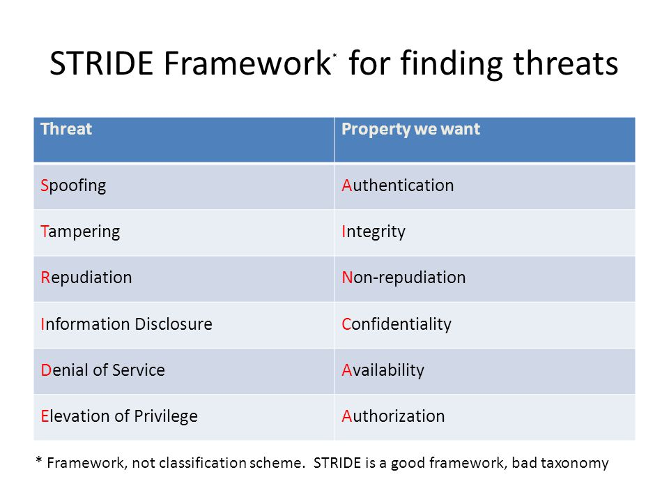 STRIDE Framework * for finding threats ThreatProperty we want SpoofingAuthentication TamperingIntegrity RepudiationNon-repudiation Information DisclosureConfidentiality Denial of ServiceAvailability Elevation of PrivilegeAuthorization * Framework, not classification scheme.