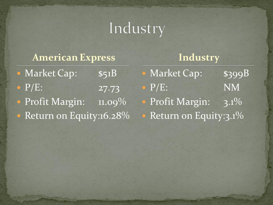 DFSAXPMAVIndustry Market Cap:8.47B51.06B33.33B68.40B399.91M Employ­ees:10,50058,3005,1005,7002.56K Qtrly Rev Growth (yoy):8.50%12.50%6.00%12.70%16.30% Revenue (ttm):2.50B19.21B5.10B7.13B183.88M Gross Margin (ttm):100.00%76.30%100.00%84.16%80.28% EBITDA (ttm):N/A 2.56B3.98B92.29M Oper Margins (ttm):13.47%9.70%47.43%52.55%25.91% Net Income (ttm):982.32M1.81B1.45B2.54BN/A EPS (ttm):1.8621.53911.163.4370.47 P/E (ttm):8.3727.7322.926.912.98 PEG (5 yr expected):5.561.591.031.220.93 P/S (ttm):3.332.66.59.61.56