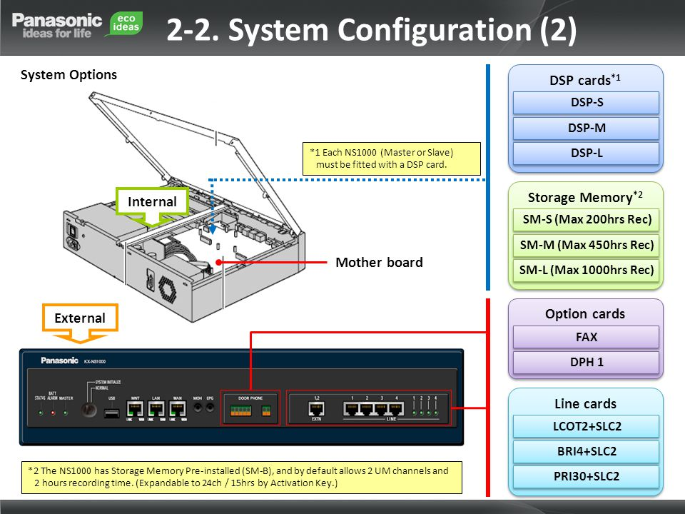 External Mother board Internal 2-2. System Configuration (2) System Options *2 The NS1000 has Storage Memory Pre-installed (SM-B), and by default allo