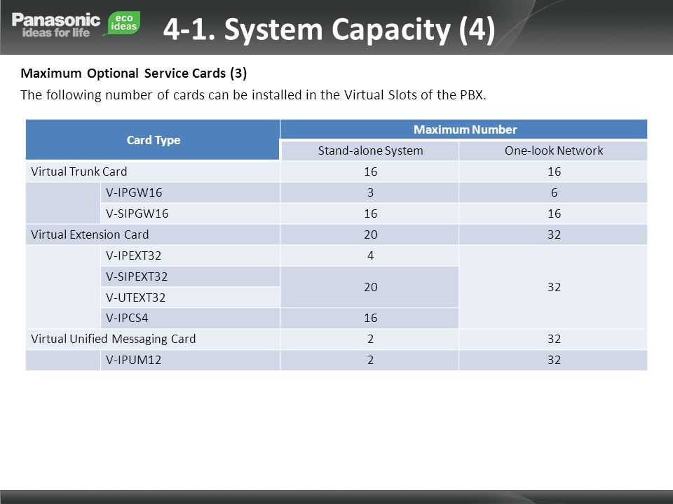 Card Type Maximum Number Stand-alone SystemOne-look Network Virtual Trunk Card16 V-IPGW1636 V-SIPGW1616 Virtual Extension Card2032 V-IPEXT324 32 V-SIP