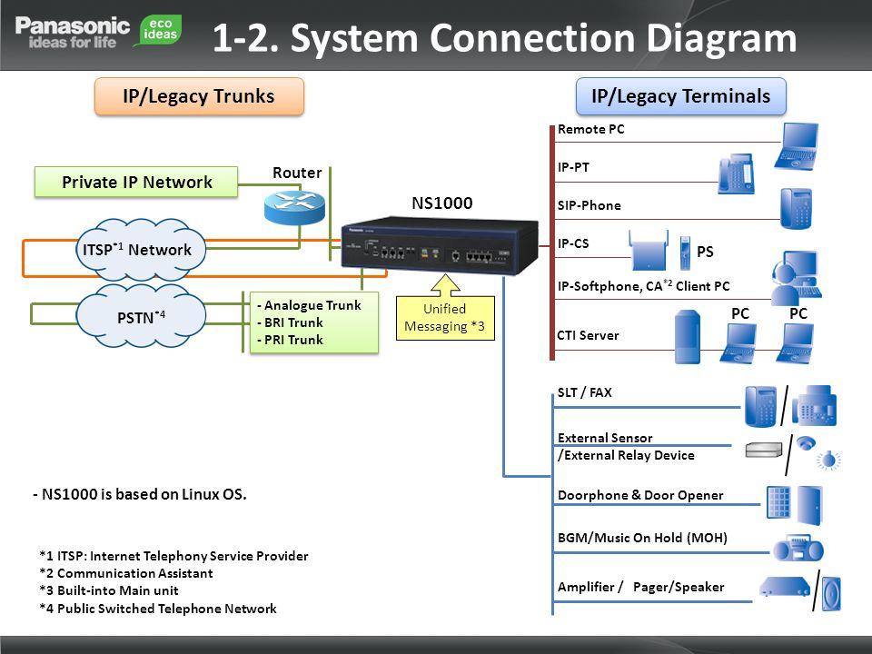 Private IP Network Router Remote PC IP-PT IP-CS PS SIP-Phone IP-Softphone, CA *2 Client PC CTI Server PC SLT / FAX External Sensor /External Relay Dev