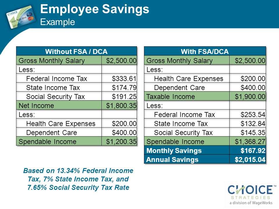 Employee Savings Example Based on 13.34% Federal Income Tax, 7% State Income Tax, and 7.65% Social Security Tax Rate