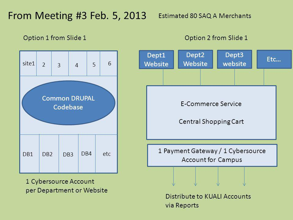 From Meeting #3 Feb. 5, 2013 E-Commerce Service Central Shopping Cart Common DRUPAL Codebase DB1DB2 DB3 DB4 etc 1 Cybersource Account per Department o