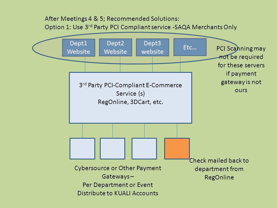 3 rd Party PCI-Compliant E-Commerce Service (s) RegOnline, 3DCart, etc. Dept1 Website Dept2 Website Dept3 website Etc… Cybersource or Other Payment Ga