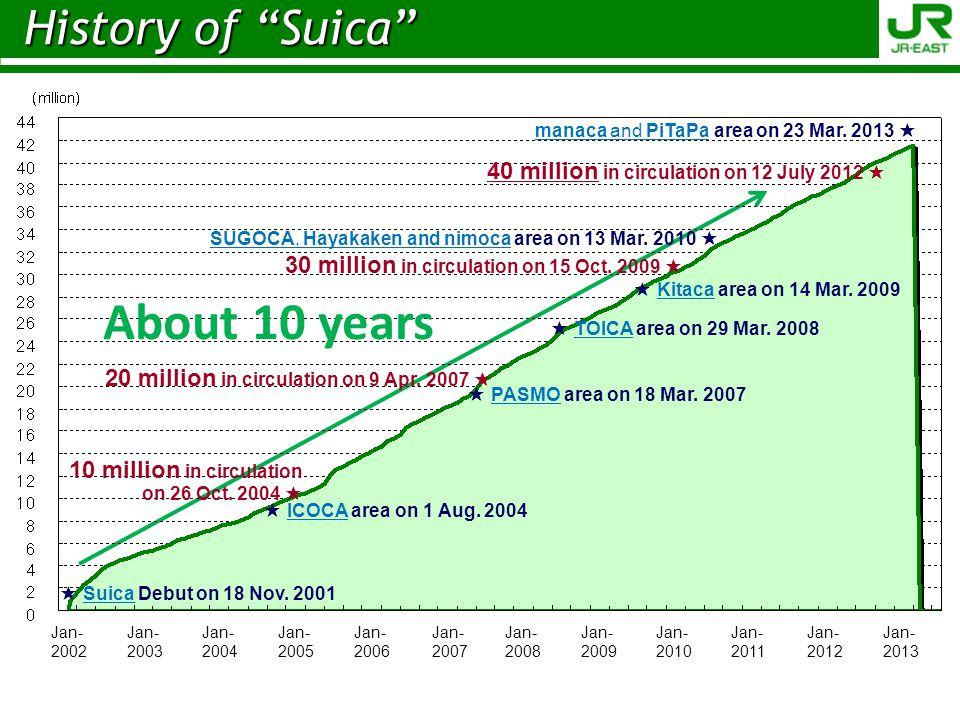 Suica Debut on 18 Nov. 2001 ICOCA area on 1 Aug. 2004 10 million in circulation on 26 Oct. 2004 PASMO area on 18 Mar. 2007 20 million in circulation o