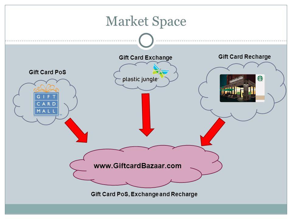 Market Space www.GiftcardBazaar.com Gift Card PoS Gift Card Exchange Gift Card Recharge Gift Card PoS, Exchange and Recharge