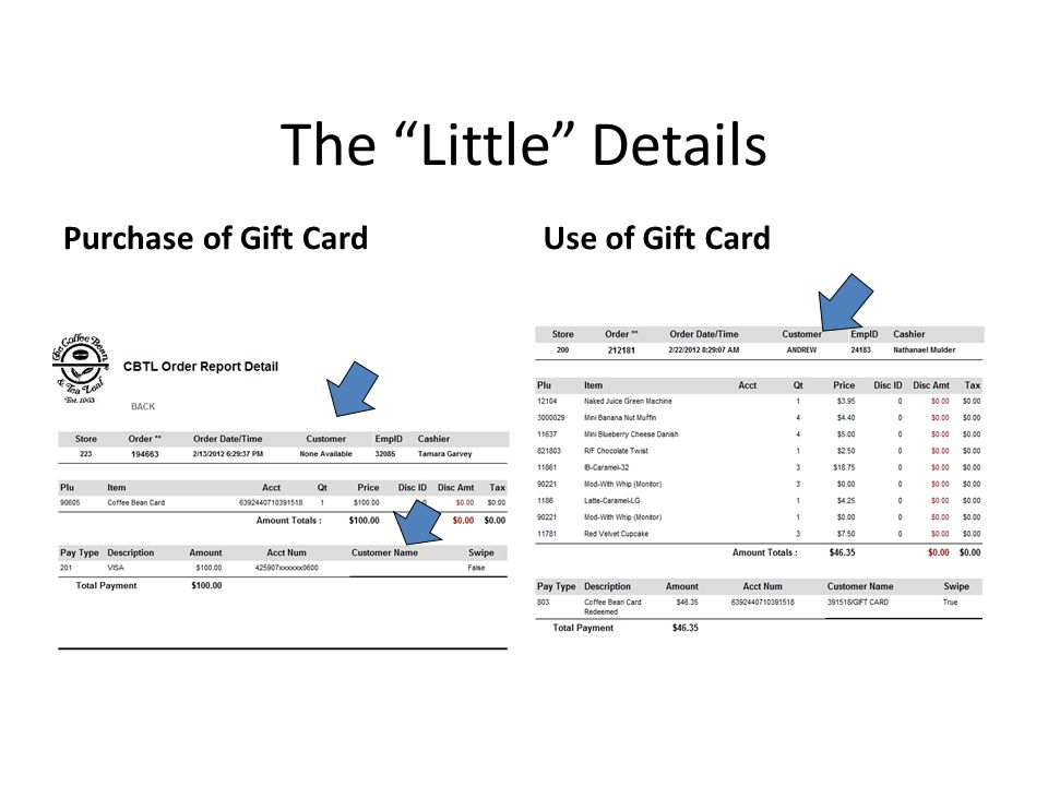 The Little Details Purchase of Gift CardUse of Gift Card