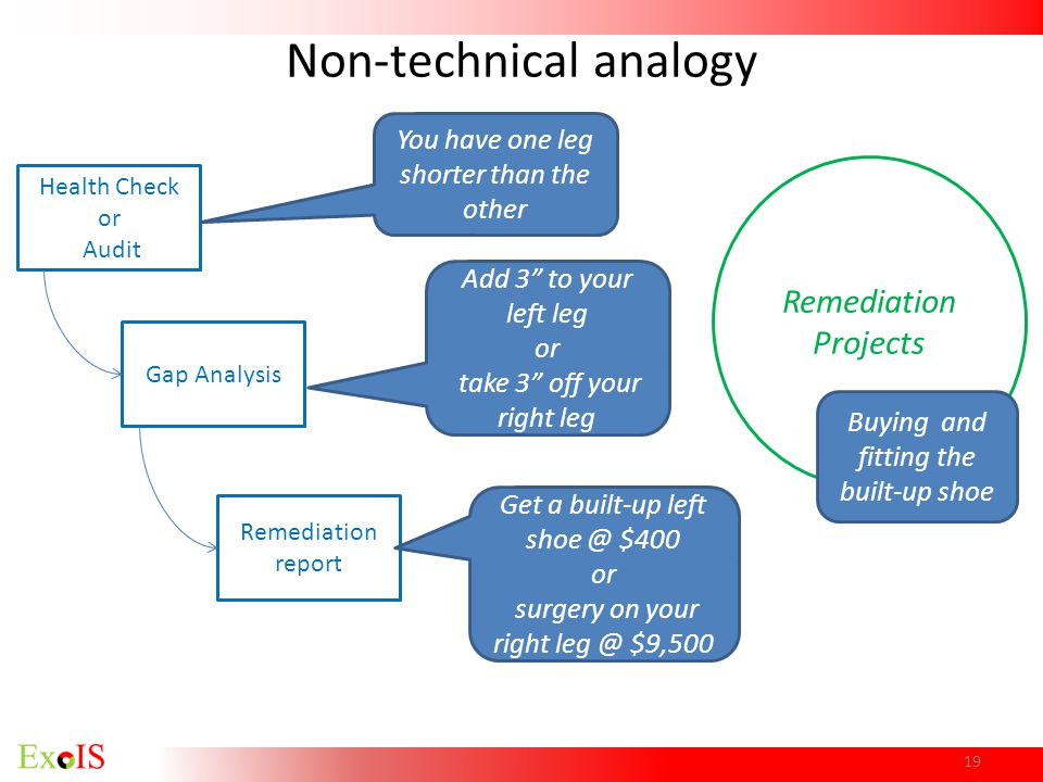 Non-technical analogy Health Check or Audit Gap Analysis Remediation report Remediation Projects You have one leg shorter than the other Add 3 to your