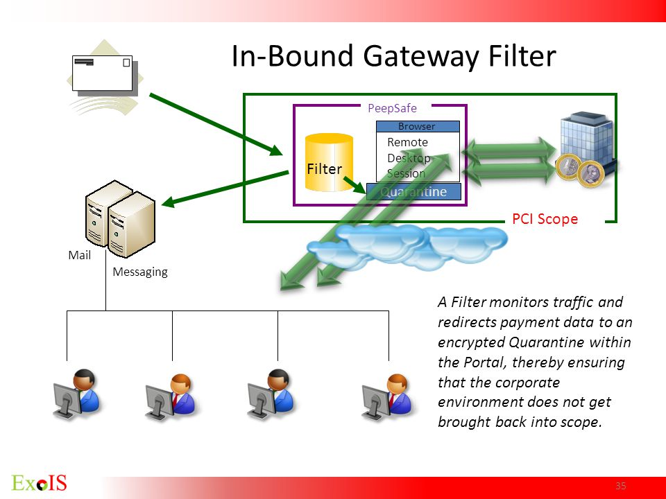 PCI Scope Browser Quarantine A Filter monitors traffic and redirects payment data to an encrypted Quarantine within the Portal, thereby ensuring that