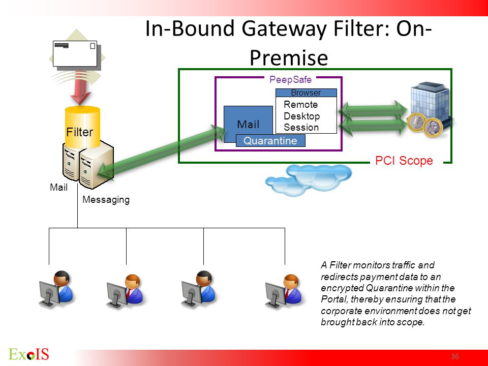 PCI Scope Browser A Filter monitors traffic and redirects payment data to an encrypted Quarantine within the Portal, thereby ensuring that the corpora