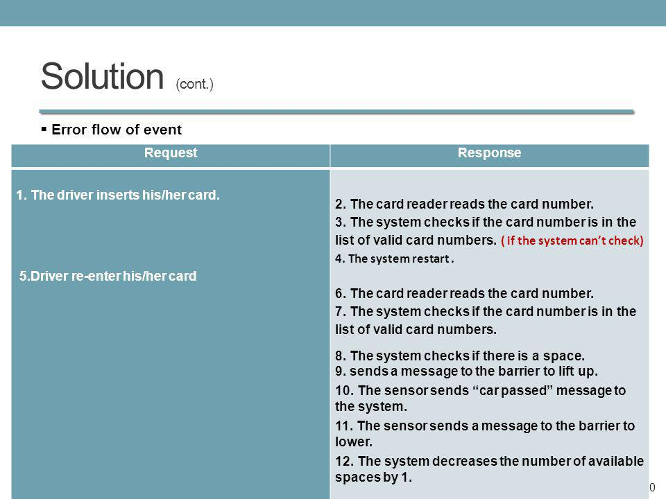 Solution (cont.) Error flow of event 10 RequestResponse 1. The driver inserts his/her card. 5.Driver re-enter his/her card 2. The card reader reads th
