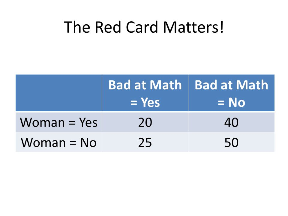 The Red Card Matters! Bad at Math = Yes Bad at Math = No Woman = Yes2040 Woman = No2550