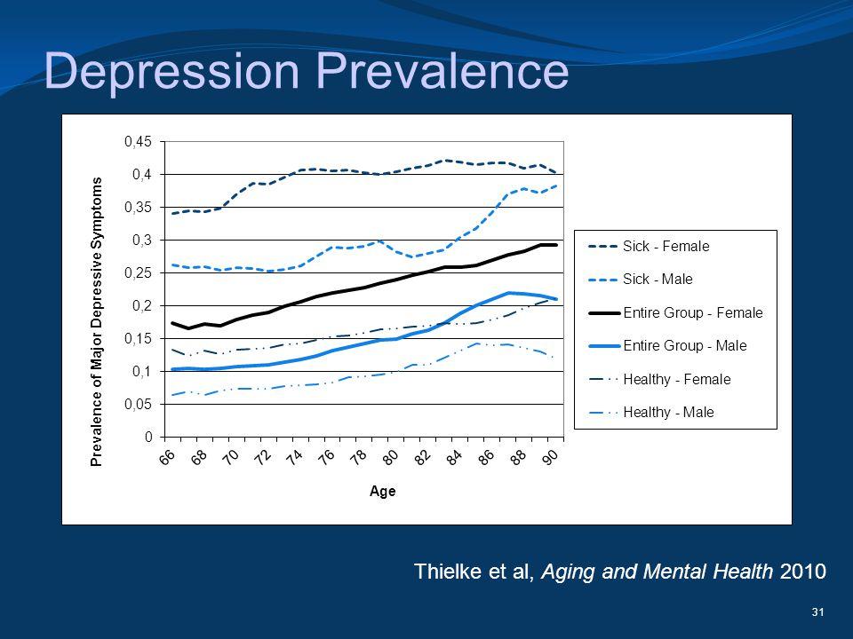 Depression Prevalence 31 Thielke et al, Aging and Mental Health 2010