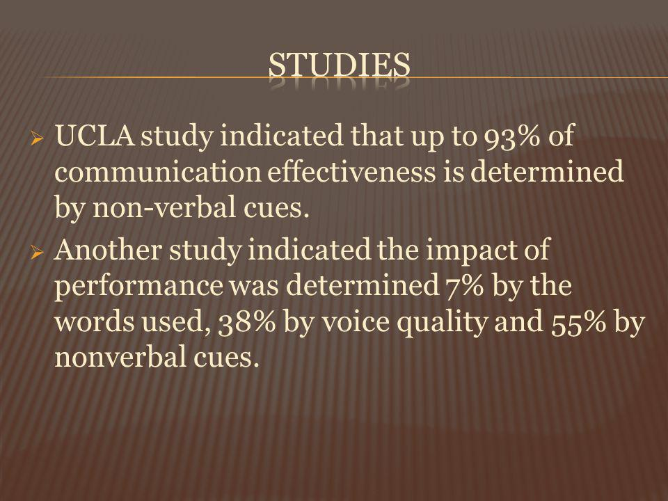 UCLA study indicated that up to 93% of communication effectiveness is determined by non-verbal cues. Another study indicated the impact of performance
