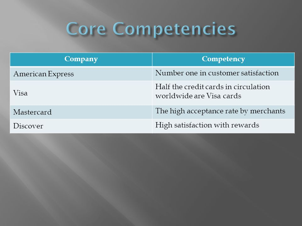CompanyCompetency American Express Number one in customer satisfaction Visa Half the credit cards in circulation worldwide are Visa cards Mastercard The high acceptance rate by merchants Discover High satisfaction with rewards