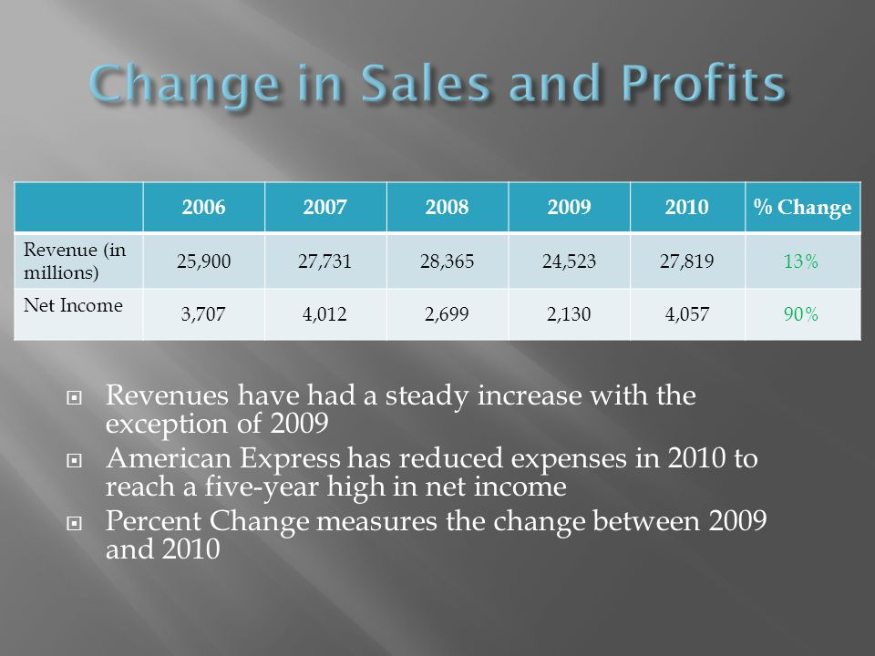20062007200820092010% Change Revenue (in millions) 25,90027,73128,36524,52327,81913% Net Income 3,7074,0122,6992,1304,05790% Revenues have had a stead