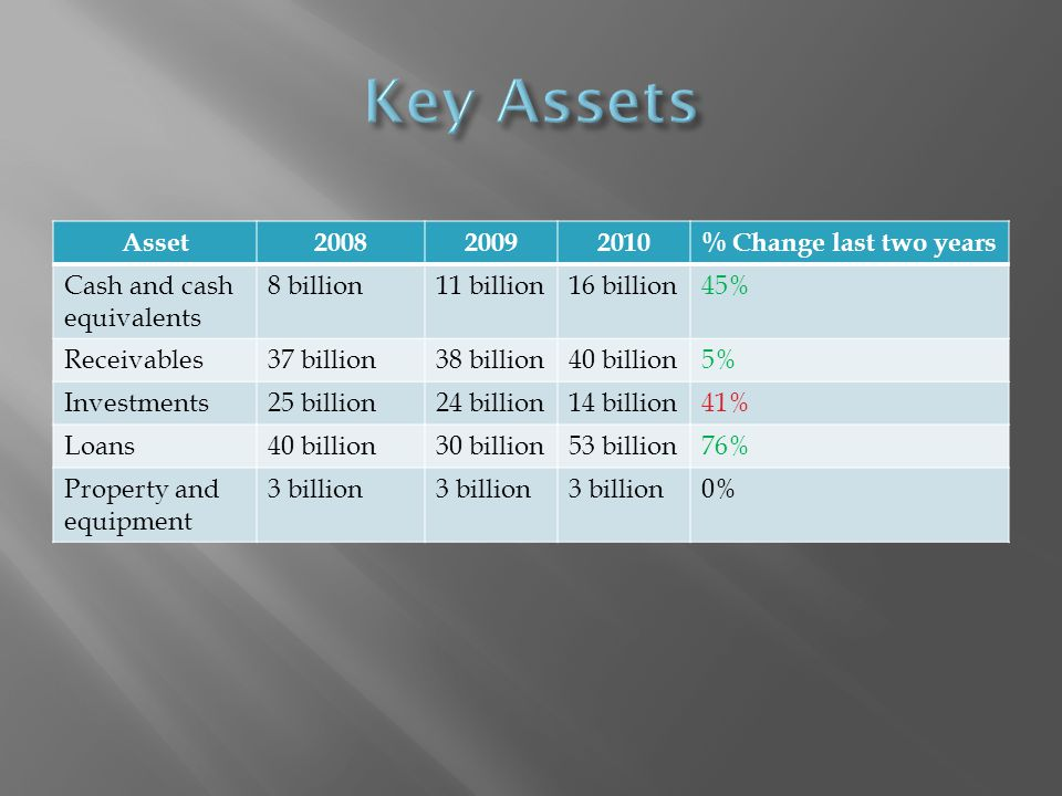 Asset200820092010% Change last two years Cash and cash equivalents 8 billion11 billion16 billion45% Receivables37 billion38 billion40 billion5% Investments25 billion24 billion14 billion41% Loans40 billion30 billion53 billion76% Property and equipment 3 billion 0%