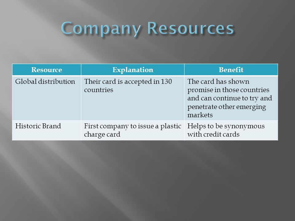 ResourceExplanationBenefit Global distributionTheir card is accepted in 130 countries The card has shown promise in those countries and can continue to try and penetrate other emerging markets Historic BrandFirst company to issue a plastic charge card Helps to be synonymous with credit cards