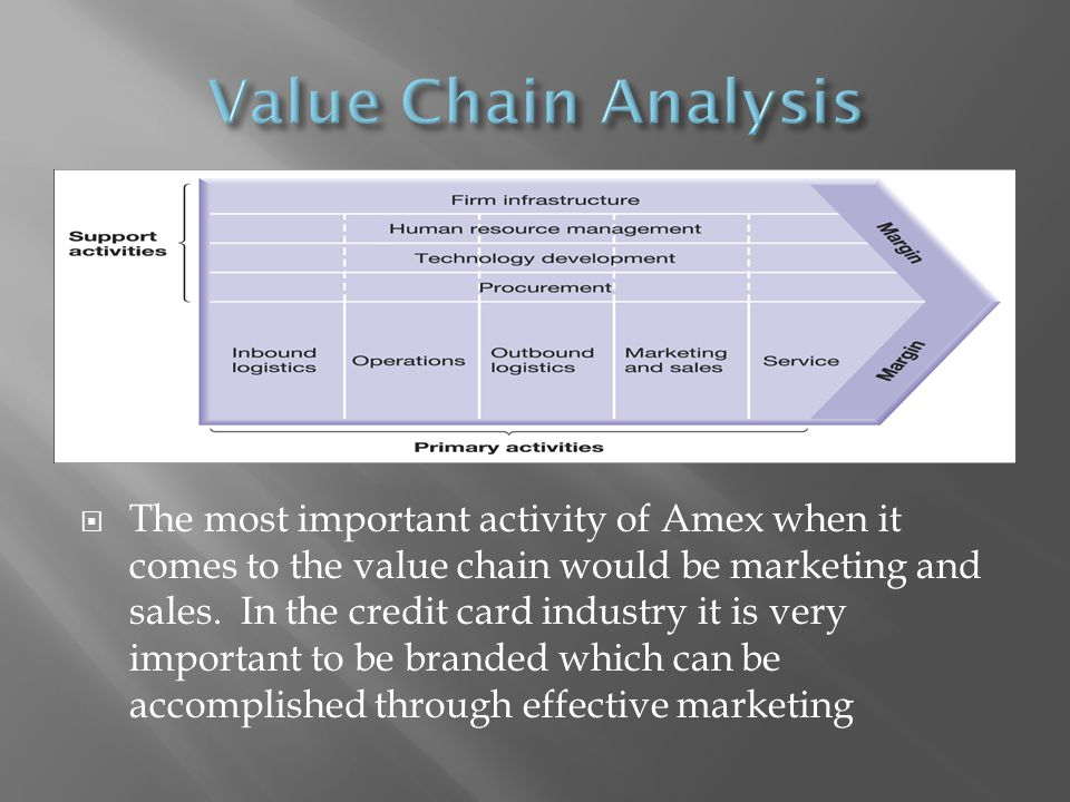 The most important activity of Amex when it comes to the value chain would be marketing and sales. In the credit card industry it is very important to