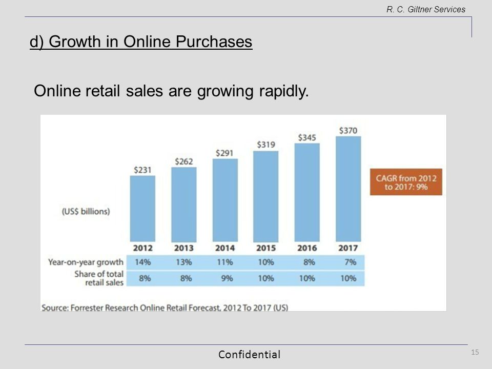 Confidential R. C. Giltner Services Online retail sales are growing rapidly. 15 d) Growth in Online Purchases