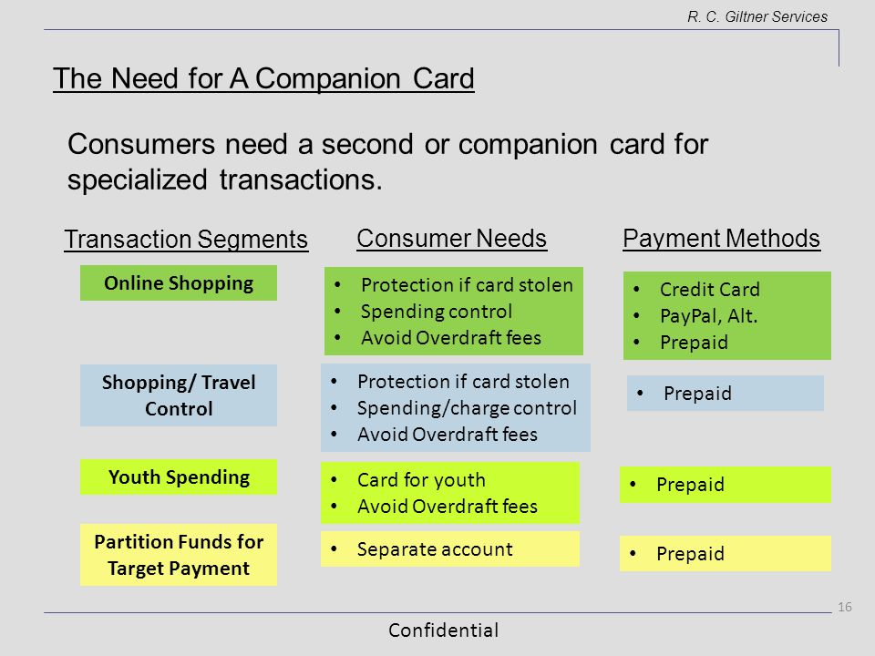 Confidential R. C. Giltner Services Consumers need a second or companion card for specialized transactions. 16 Consumer Needs Online Shopping Transact