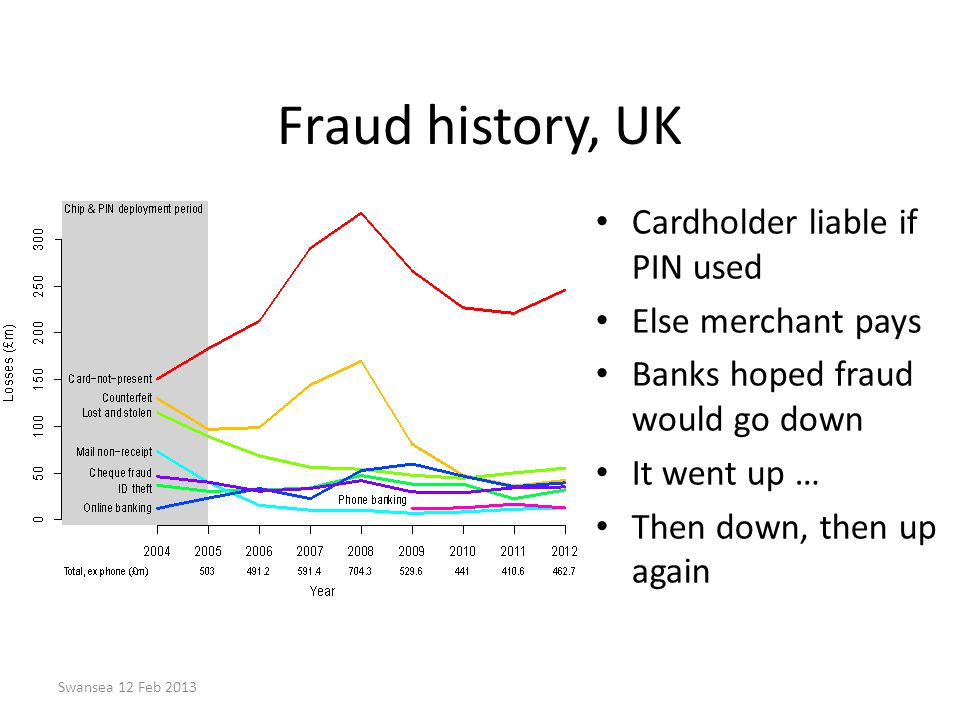 Swansea 12 Feb 2013 Fraud history, UK Cardholder liable if PIN used Else merchant pays Banks hoped fraud would go down It went up … Then down, then up