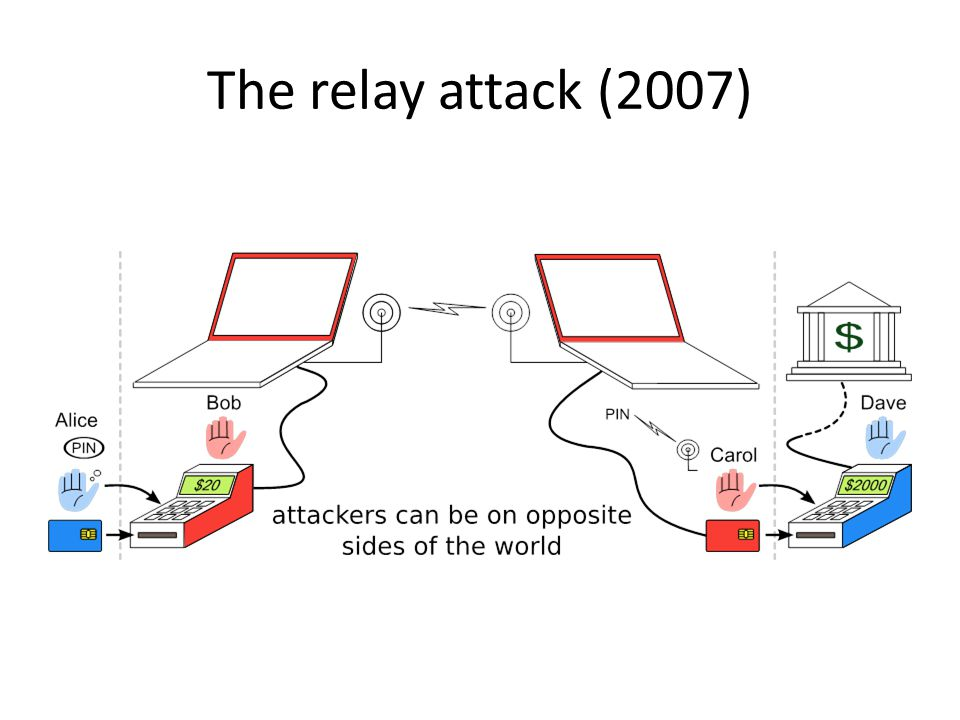 The relay attack (2007)