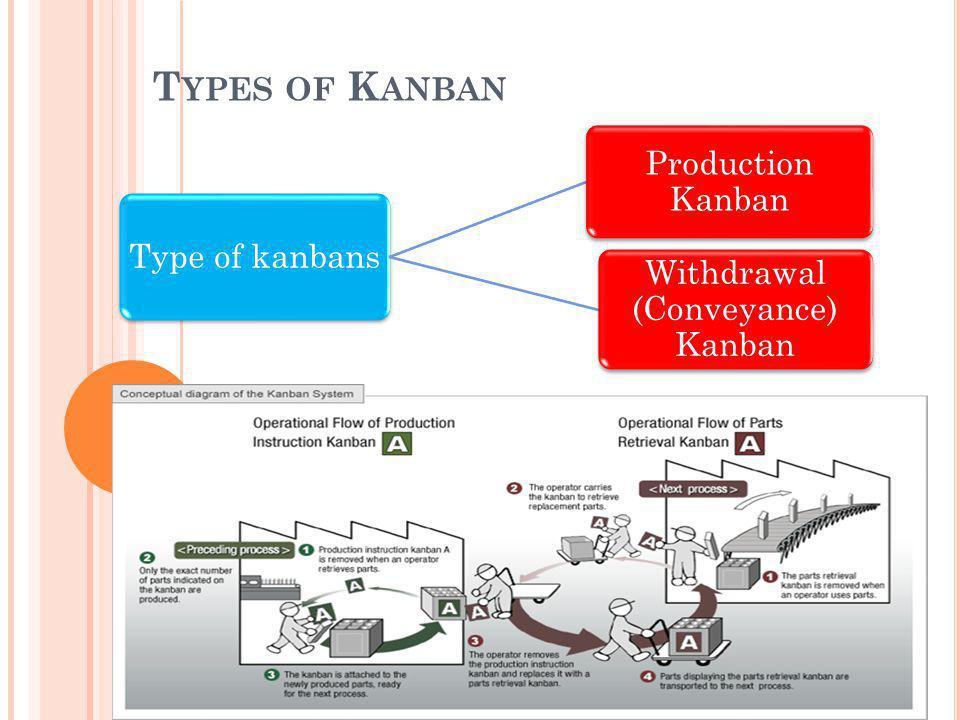 Type of kanbans Withdrawal (Conveyance) Kanban Production Kanban T YPES OF K ANBAN