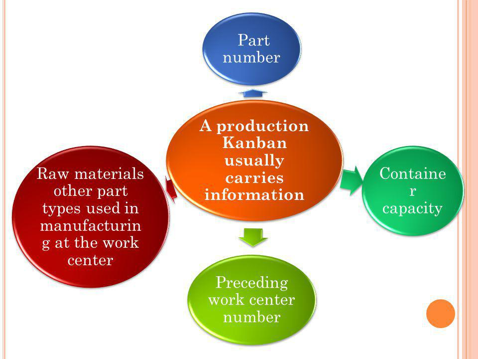 A production Kanban usually carries information Part number Containe r capacity Preceding work center number Raw materials other part types used in manufacturin g at the work center