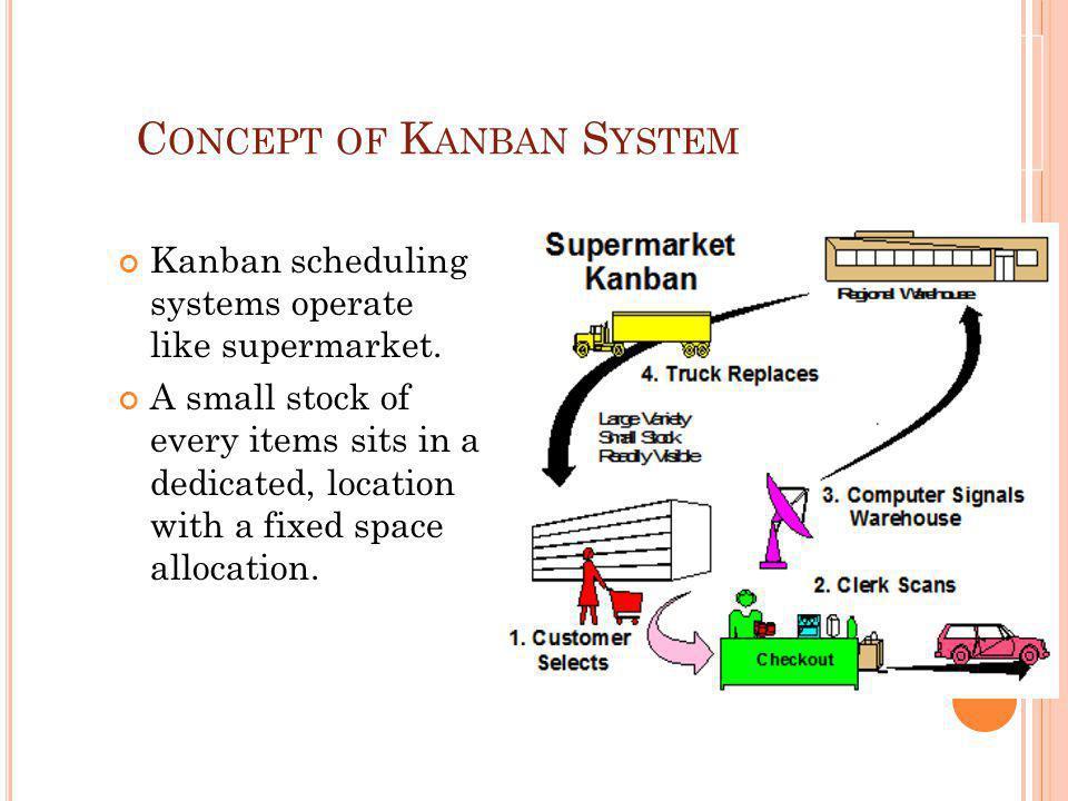 C ONCEPT OF K ANBAN S YSTEM Kanban scheduling systems operate like supermarket.