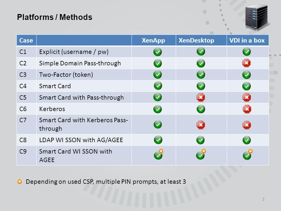 3 Platforms / Methods CaseXenAppXenDesktopVDI in a box C1Explicit (username / pw) C2Simple Domain Pass-through C3Two-Factor (token) C4Smart Card C5Sma