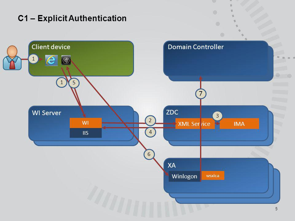 C1 – Explicit Authentication 5 Client deviceDomain Controller ZDC XA XML Service IMA Winlogon 1 2 4 6 1 5 3 7 wsxica WI Server IIS WI